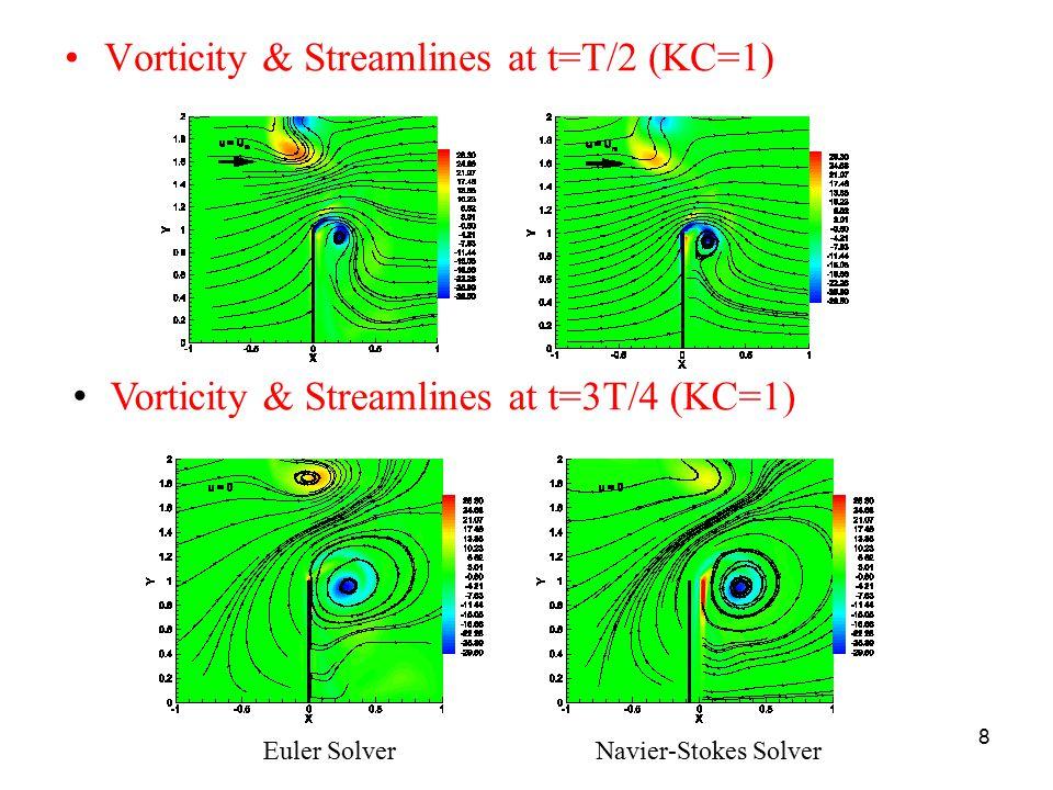 8 Vorticity & Streamlines at t=T/2 (KC=1) Euler SolverNavier-Stokes Solver Vorticity & Streamlines at t=3T/4 (KC=1)