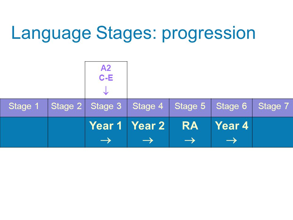 A2 C-E  Stage 1Stage 2Stage 3Stage 4Stage 5Stage 6Stage 7 Year 1  Year 2  RA  Year 4  Language Stages: progression