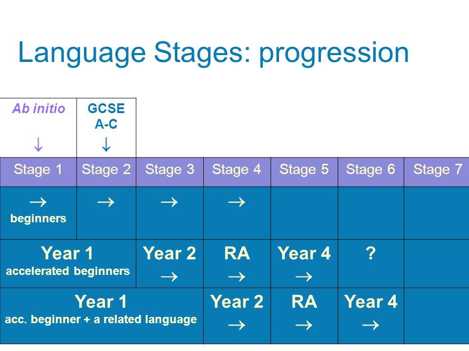 Ab initioGCSE A-C  Stage 1Stage 2Stage 3Stage 4Stage 5Stage 6Stage 7  beginners  Year 1 accelerated beginners Year 2  RA  Year 4  ? Year 1 ac