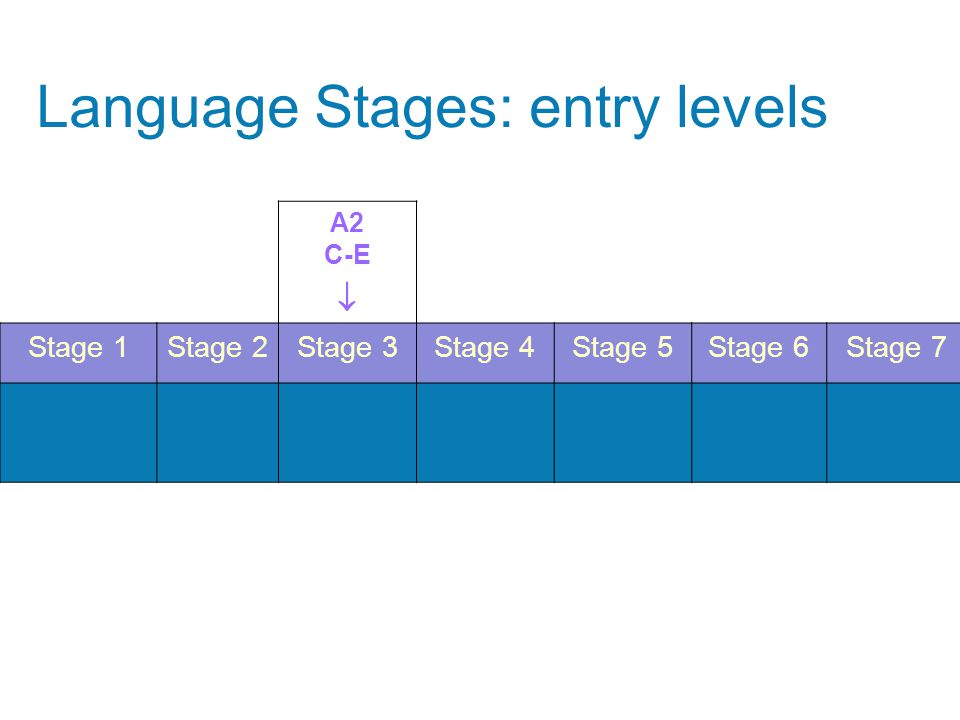 GCSE A-C  Stage 1Stage 2Stage 3Stage 4Stage 5Stage 6Stage 7 Language Stages: entry levels