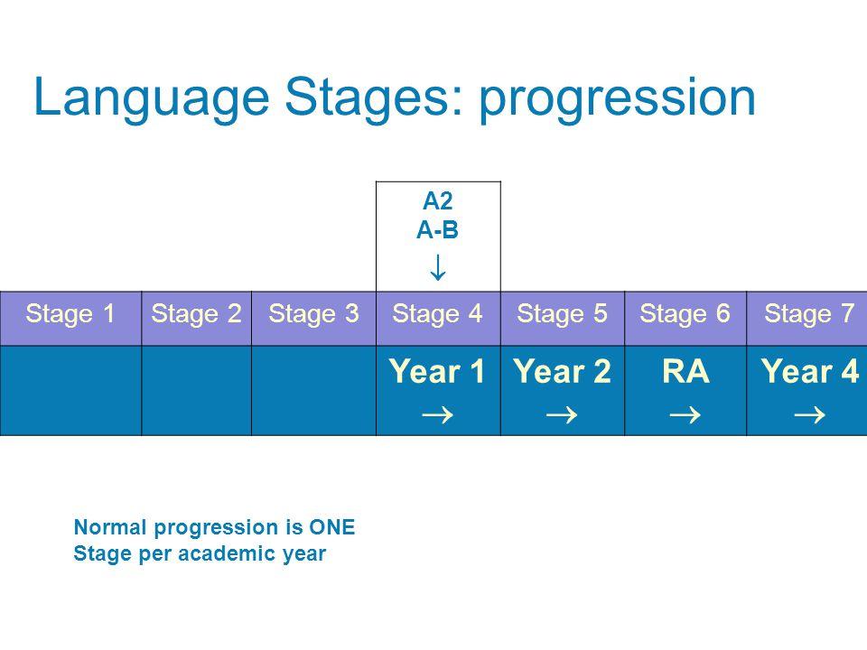 A2 C-E  Stage 1Stage 2Stage 3Stage 4Stage 5Stage 6Stage 7 Year 1  Year 2  RA  Year 4  Language Stages: progression