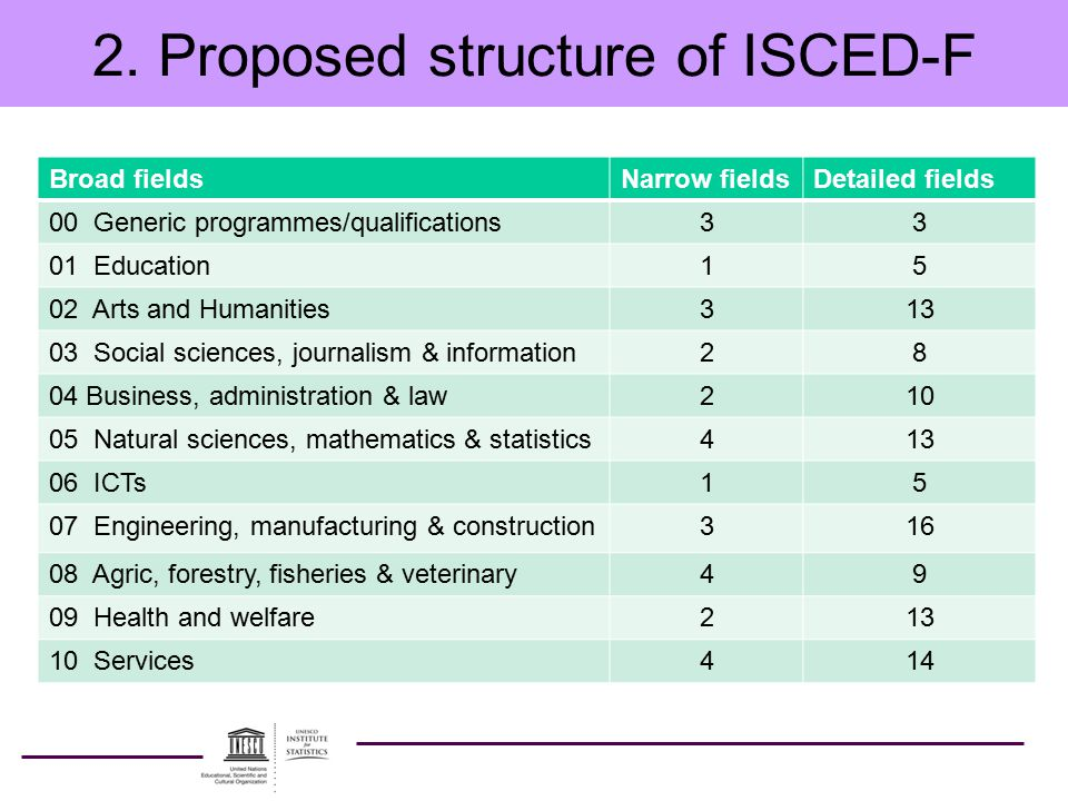 2. Proposed structure of ISCED-F Broad fieldsNarrow fieldsDetailed fields 00 Generic programmes/qualifications33 01 Education15 02 Arts and Humanities