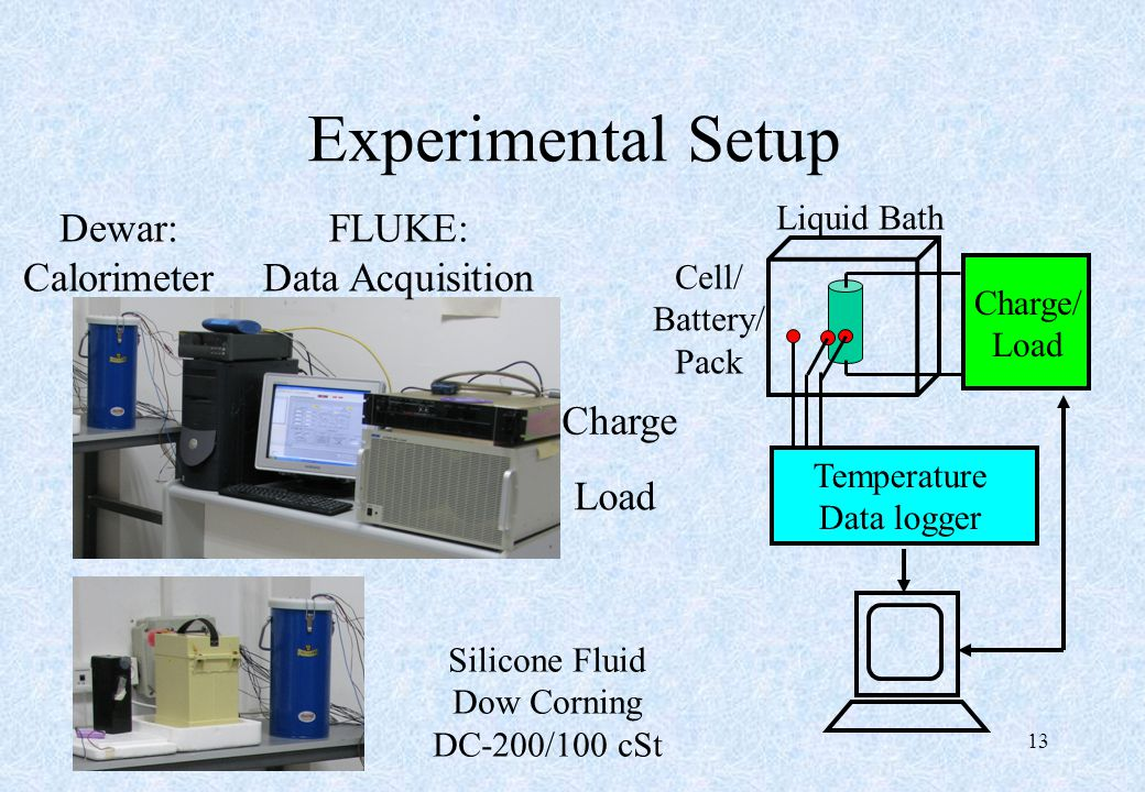 Experimental Setup 13 Cell/ Battery/ Pack Liquid Bath Temperature Data logger Charge/ Load FLUKE: Data Acquisition Dewar: Calorimeter Load Charge Sili