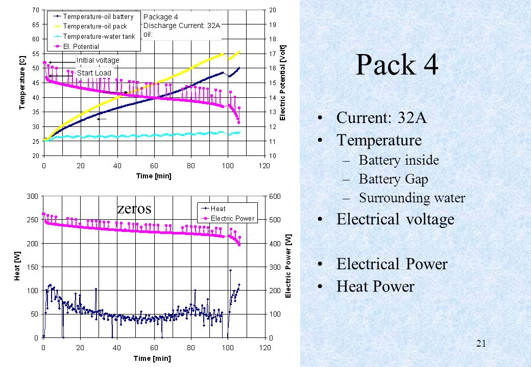 21 Pack 4 Current: 32A Temperature –Battery inside –Battery Gap –Surrounding water Electrical voltage Electrical Power Heat Power zeros