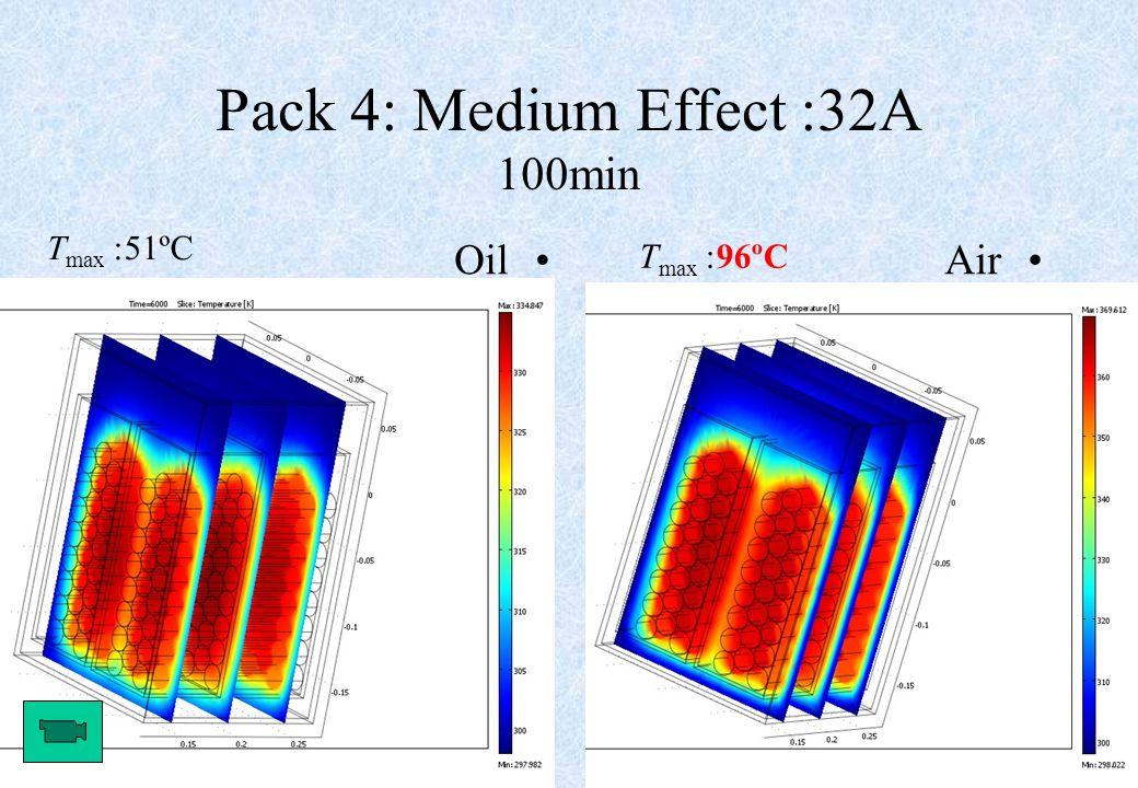 25 Pack 4: Medium Effect: 32A 100min OilAir T max : 51ºC T max : 96ºC