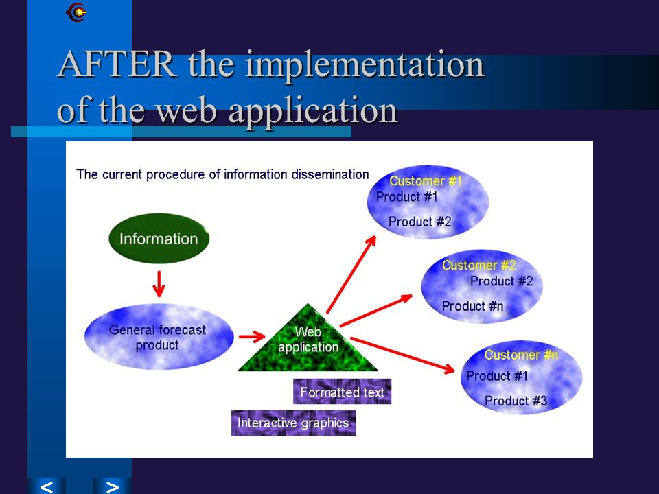 >< AFTER the implementation of the web application