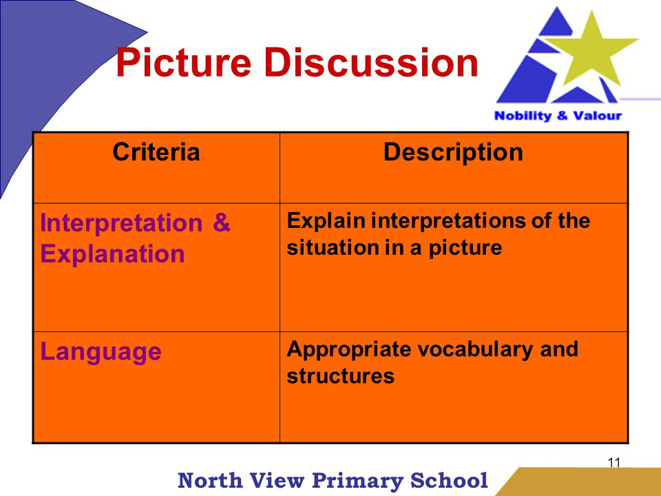 North View Primary School 11 Picture Discussion CriteriaDescription Interpretation & Explanation Explain interpretations of the situation in a picture Language Appropriate vocabulary and structures