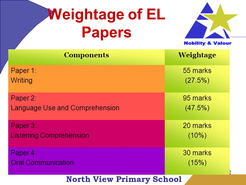 North View Primary School 2 Weightage of EL Papers ComponentsWeightage Paper 1: Writing 55 marks (27.5%) Paper 2: Language Use and Comprehension 95 marks (47.5%) Paper 3: Listening Comprehension 20 marks (10%) Paper 4: Oral Communication 30 marks (15%)