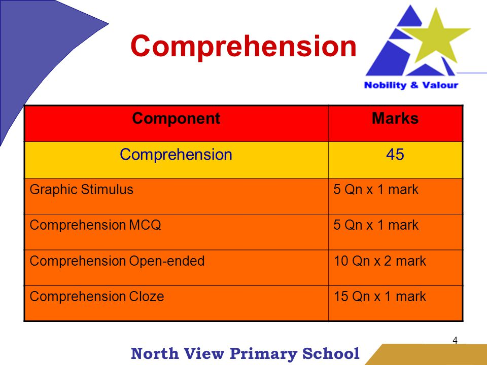 North View Primary School 4 Comprehension ComponentMarks Comprehension45 Graphic Stimulus5 Qn x 1 mark Comprehension MCQ5 Qn x 1 mark Comprehension Open-ended10 Qn x 2 mark Comprehension Cloze15 Qn x 1 mark