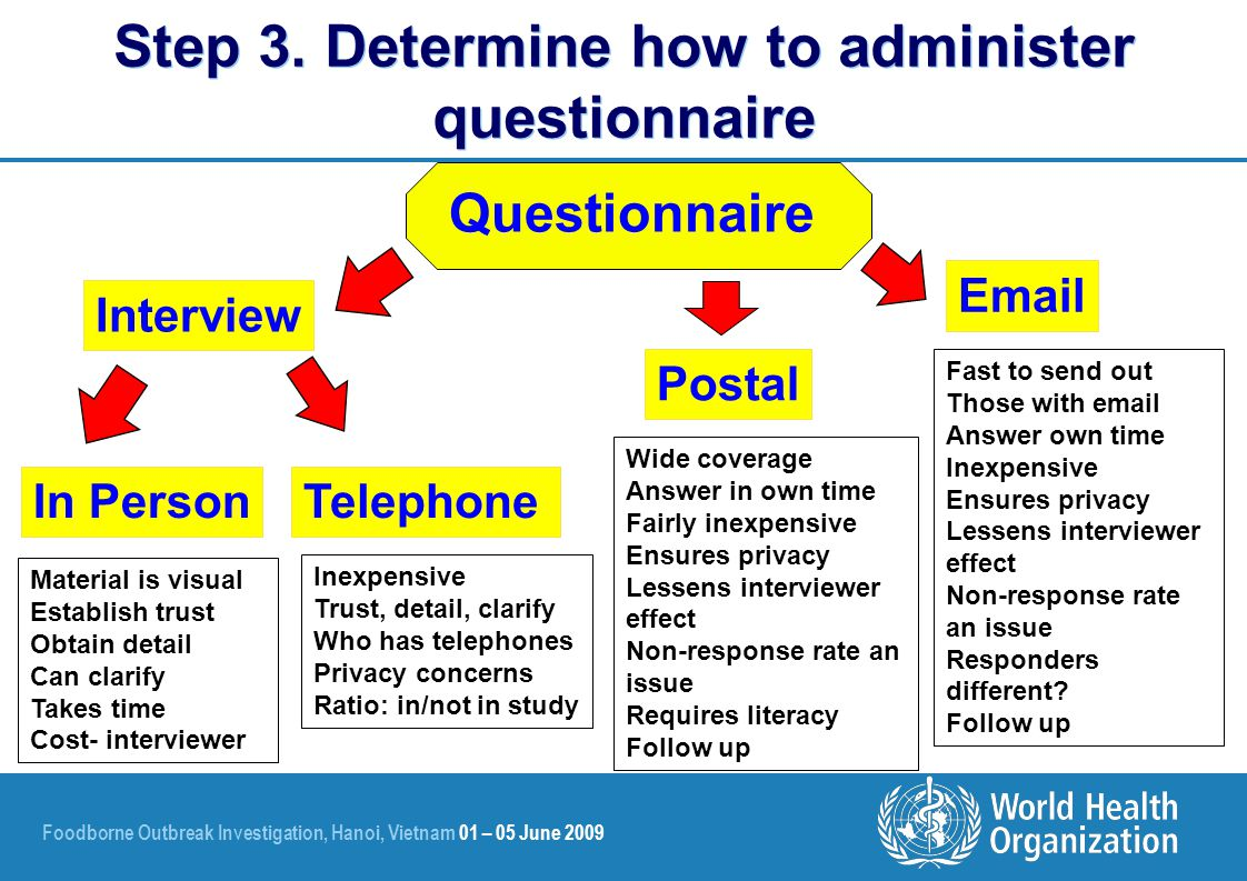 Foodborne Outbreak Investigation, Hanoi, Vietnam 01 – 05 June 2009 Questionnaire Interview In PersonTelephone Postal Email Material is visual Establish trust Obtain detail Can clarify Takes time Cost- interviewer Inexpensive Trust, detail, clarify Who has telephones Privacy concerns Ratio: in/not in study Wide coverage Answer in own time Fairly inexpensive Ensures privacy Lessens interviewer effect Non-response rate an issue Requires literacy Follow up Fast to send out Those with email Answer own time Inexpensive Ensures privacy Lessens interviewer effect Non-response rate an issue Responders different.