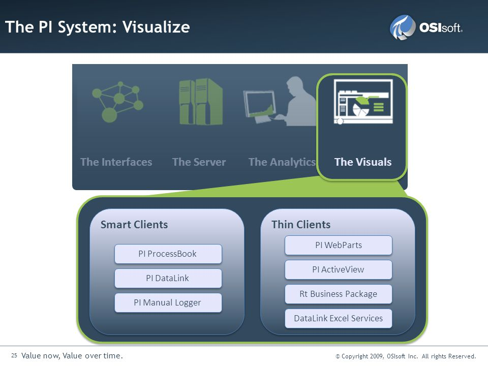 25 Value now, Value over time. © Copyright 2009, OSIsoft Inc. All rights Reserved. The PI System: Visualize The Analytics The Server The Interfaces Th