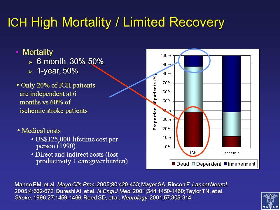 ICH High Mortality / Limited Recovery ICH High Mortality / Limited Recovery Manno EM, et al. Mayo Clin Proc. 2005;80:420-433; Mayer SA, Rincon F. Lanc
