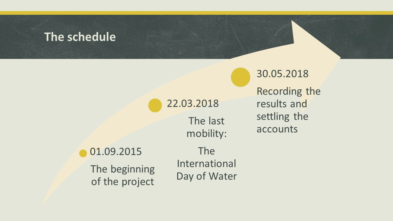 The schedule 01.09.2015 The beginning of the project 22.03.2018 The last mobility: The International Day of Water 30.05.2018 Recording the results and