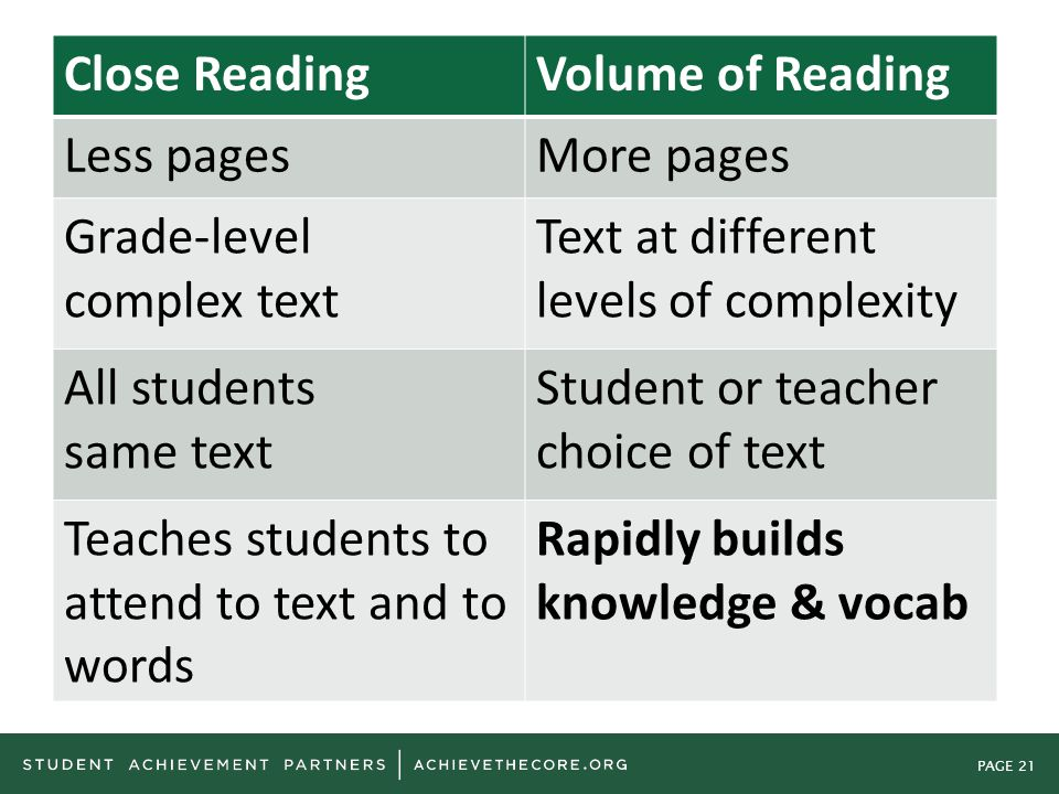 PAGE 21 Close ReadingVolume of Reading Less pagesMore pages Grade-level complex text Text at different levels of complexity All students same text Stu