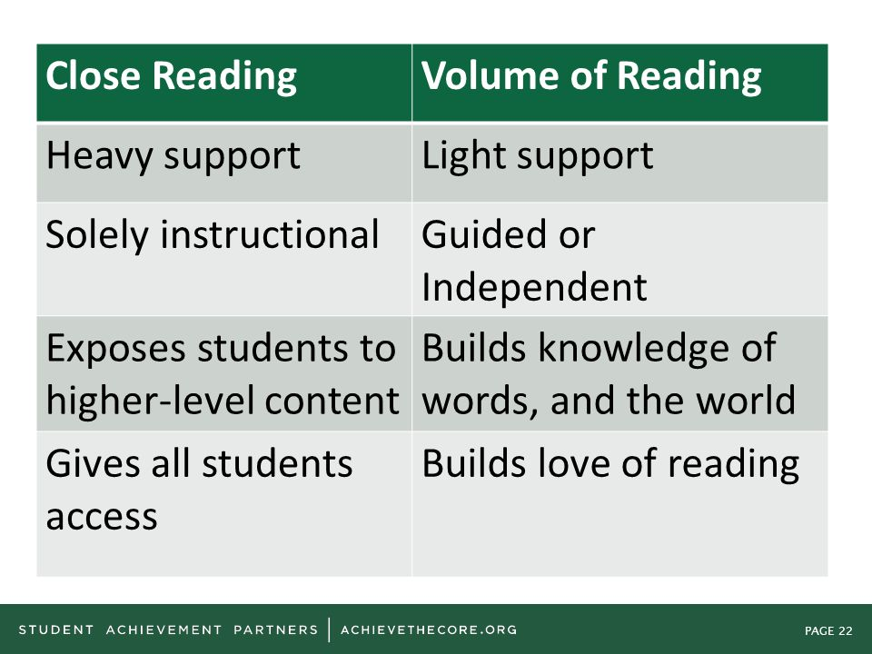 PAGE 22 Close ReadingVolume of Reading Heavy supportLight support Solely instructionalGuided or Independent Exposes students to higher-level content B