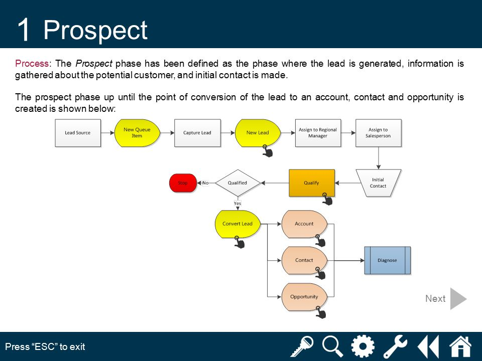 1 Prospect Press ESC to exit Next Process: The Prospect phase has been defined as the phase where the lead is generated, information is gathered about the potential customer, and initial contact is made.