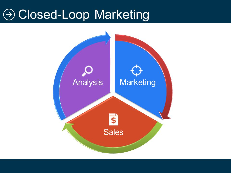 Closed-Loop Marketing Marketing Sales Analysis