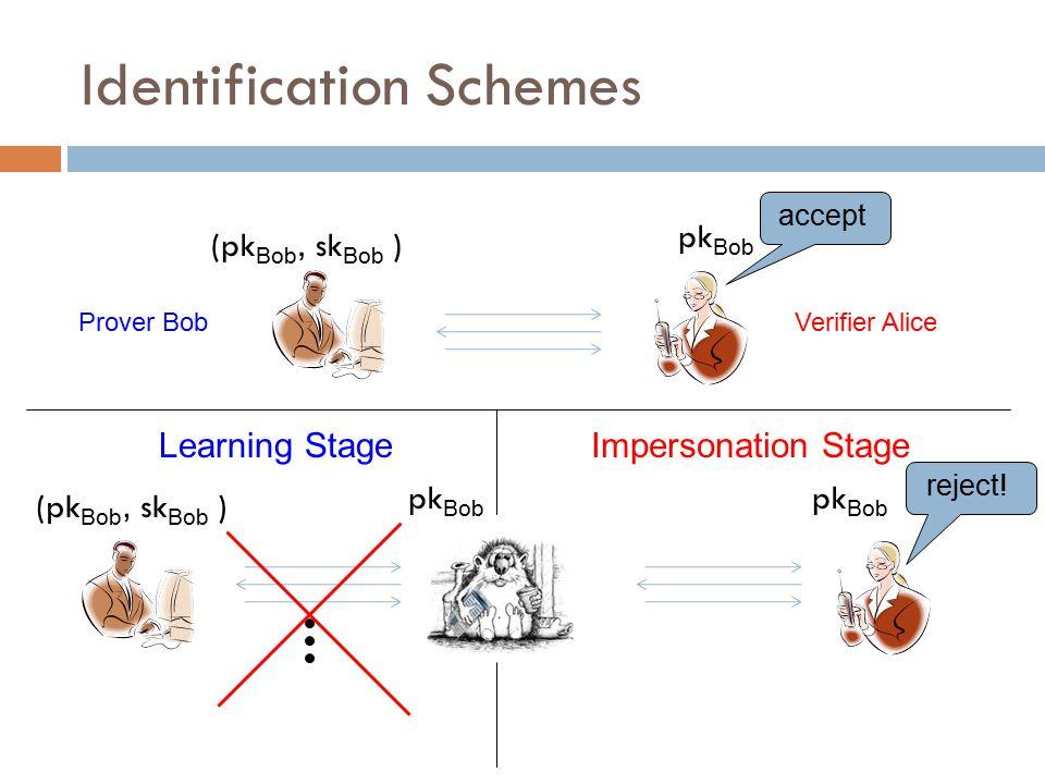 Identification Schemes (pk Bob, sk Bob ) pk Bob Prover BobVerifier Alice accept Learning Stage (pk Bob, sk Bob ) pk Bob Impersonation Stage reject!