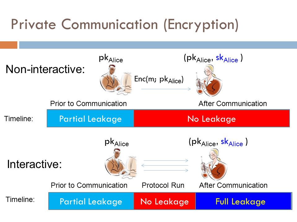 Full Leakage Private Communication (Encryption) Partial LeakageNo Leakage Non-interactive: Timeline: Partial Leakage Interactive: Timeline: No Leakage
