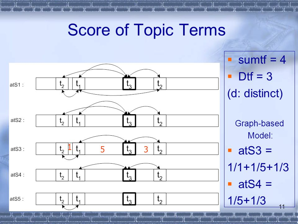 DY Wang @ 200611 Score of Topic Terms  sumtf = 4  Dtf = 3 (d: distinct) Graph-based Model:  atS3 = 1/1+1/5+1/3  atS4 = 1/5+1/3 1 53
