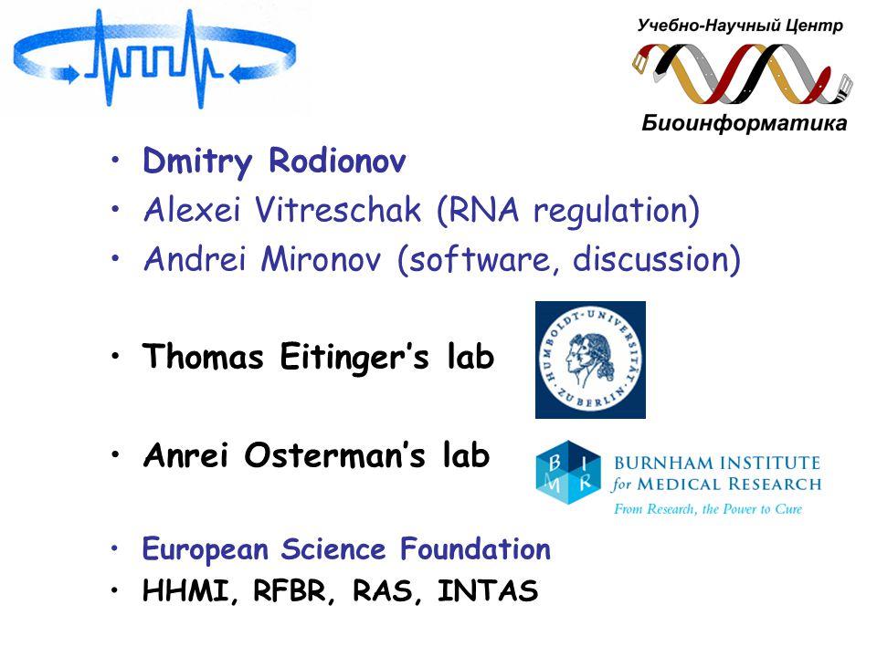 Dmitry Rodionov Alexei Vitreschak (RNA regulation) Andrei Mironov (software, discussion) Thomas Eitinger's lab Anrei Osterman's lab European Science Foundation HHMI, RFBR, RAS, INTAS
