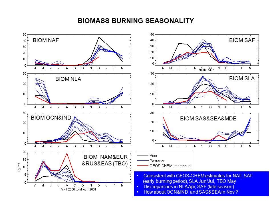 BIOM NAF BIOM SAF BIOM NLA BIOM SLA BIOM OCN&IND BIOM SAS&SEA&MDE BIOM NAM&EUR &RUS&EAS (TBO) Consistent with GEOS-CHEM estimates for NAF, SAF (early burning period), SLA Jun/Jul, TBO May Discrepancies in NLA Apr, SAF (late season) How about OCN&IND and SAS&SEA in Nov ?
