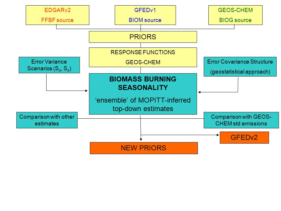 EDGARv2 FFBF source GFEDv1 BIOM source GEOS-CHEM BIOG source PRIORS RESPONSE FUNCTIONS GEOS-CHEM BIOMASS BURNING SEASONALITY 'ensemble' of MOPITT-infe