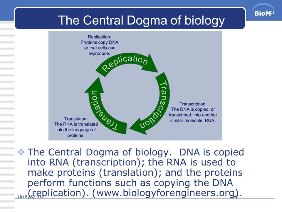 BioM 3 Genomes  在生物學中,一個生物體的基因組是指該生物 的 DNA (對一部分病毒是 RNA )中所包含的 全部遺傳信息。基因組包括基因和非編碼序列 。 1920 年,德國漢堡大學植物學教授 Hans Winkler 首次使用基因組這一名詞。生物學 DNA RNA基因非編碼序列 1920  精確地講,一個生物體的基因組是指一組染 色體中的完整的 DNA 序列。例如,生物個體體 細胞中的二倍體由兩條染色體組成,其中之一 的 DNA 序列就是一個基因組。染 色體 DNA體 細胞二倍體染色體 DNA  Yu-Gi-Oh.