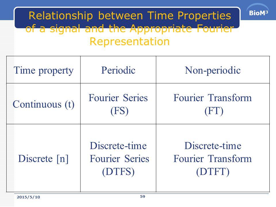 BioM 3 時間訊號,傅力業轉換, Z 轉換 藍星人=地球人 只是角度不同, 說話因而不同! 2015/5/10 58
