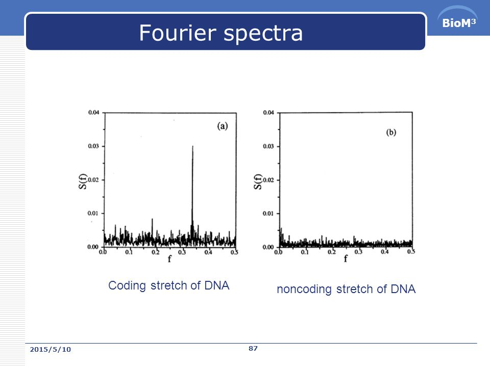BioM 3 DNA signal processing for Gene identification  DNA spectrum  Signal-to-noise ratio  Tiwari et al.