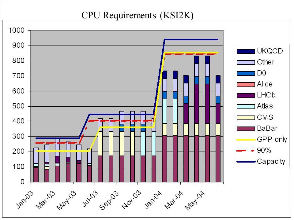CPU Requirements (KSI2K)