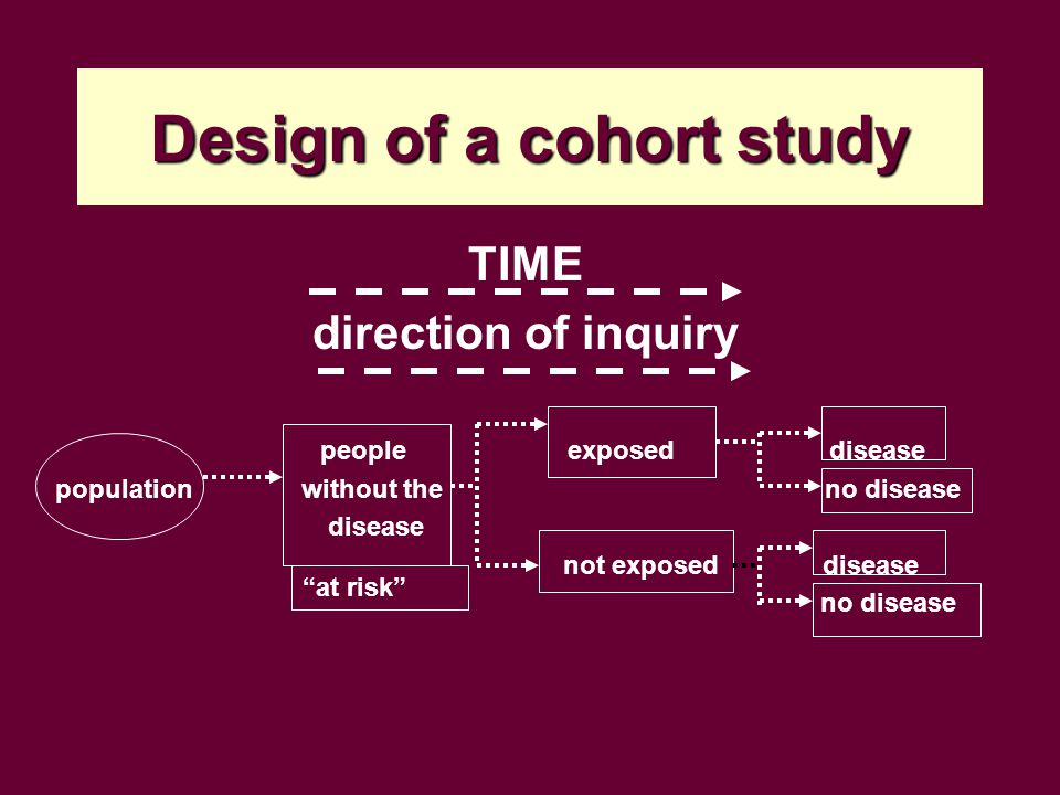 Design of a cohort study TIME direction of inquiry people exposed disease population without the no disease disease not exposed disease no disease at risk