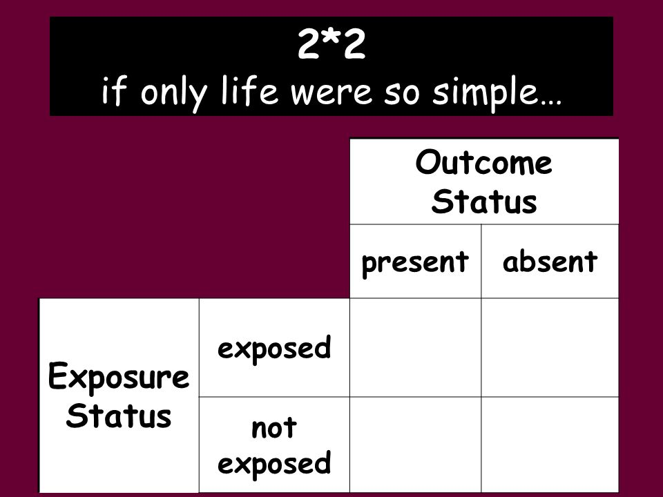 Outcome Status absentpresent exposed Exposure Status not exposed 2*2 if only life were so simple…