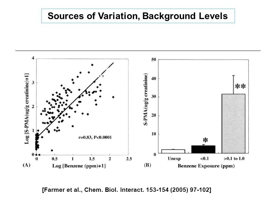 Sources of Variation, Background Levels [Farmer et al., Chem.