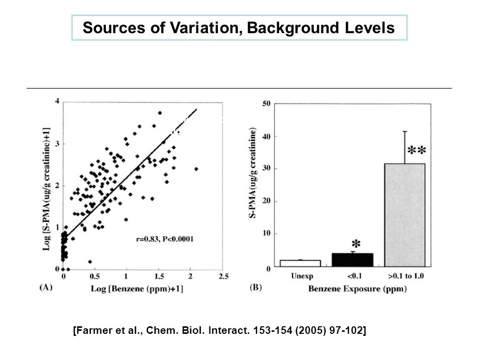 Sources of Variation, Background Levels [Farmer et al., Chem. Biol. Interact. 153-154 (2005) 97-102] S-phenylmercapturic acid