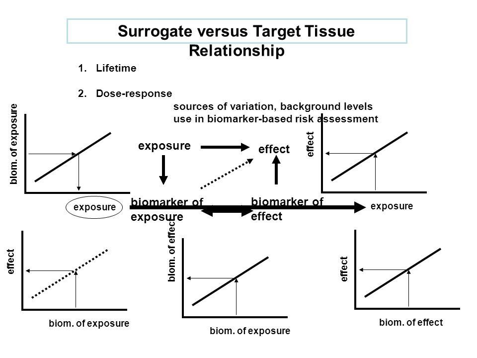 1.Lifetime 2.Dose-response sources of variation, background levels use in biomarker-based risk assessment Surrogate versus Target Tissue Relationship exposure effect exposure effect exposure biom.
