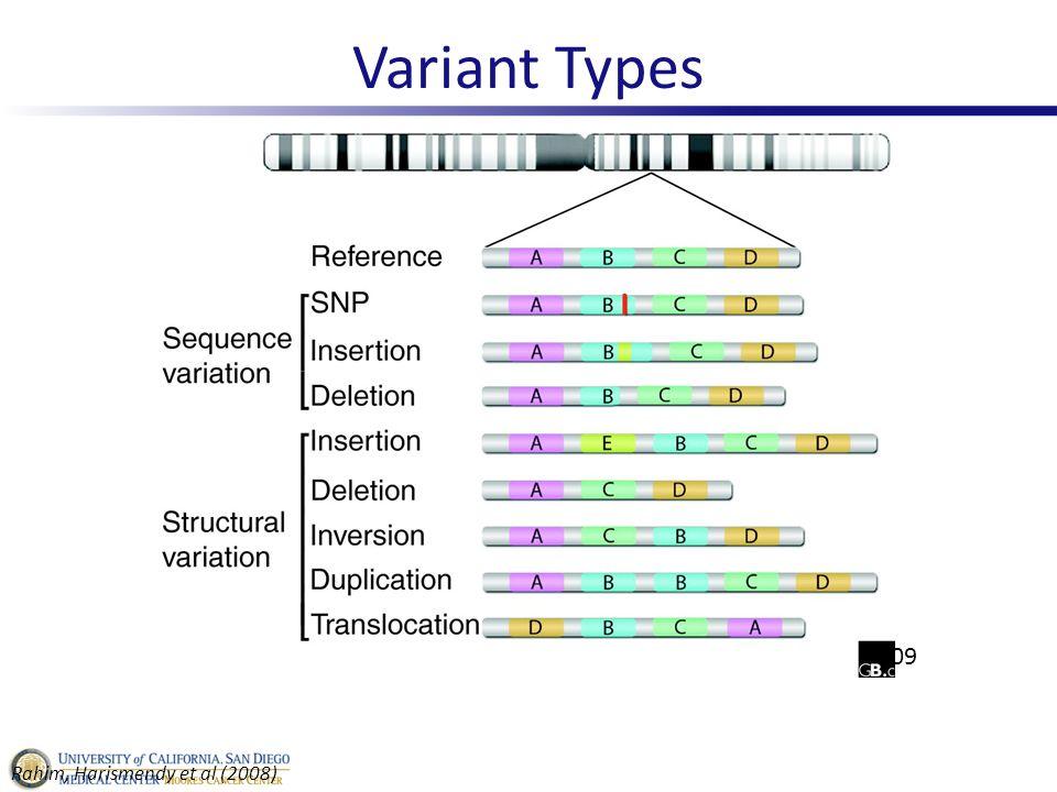 Variant Types Frazer et al. 2009 Rahim, Harismendy et al (2008)