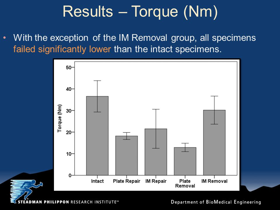 Results – Torque (Nm) With the exception of the IM Removal group, all specimens failed significantly lower than the intact specimens.