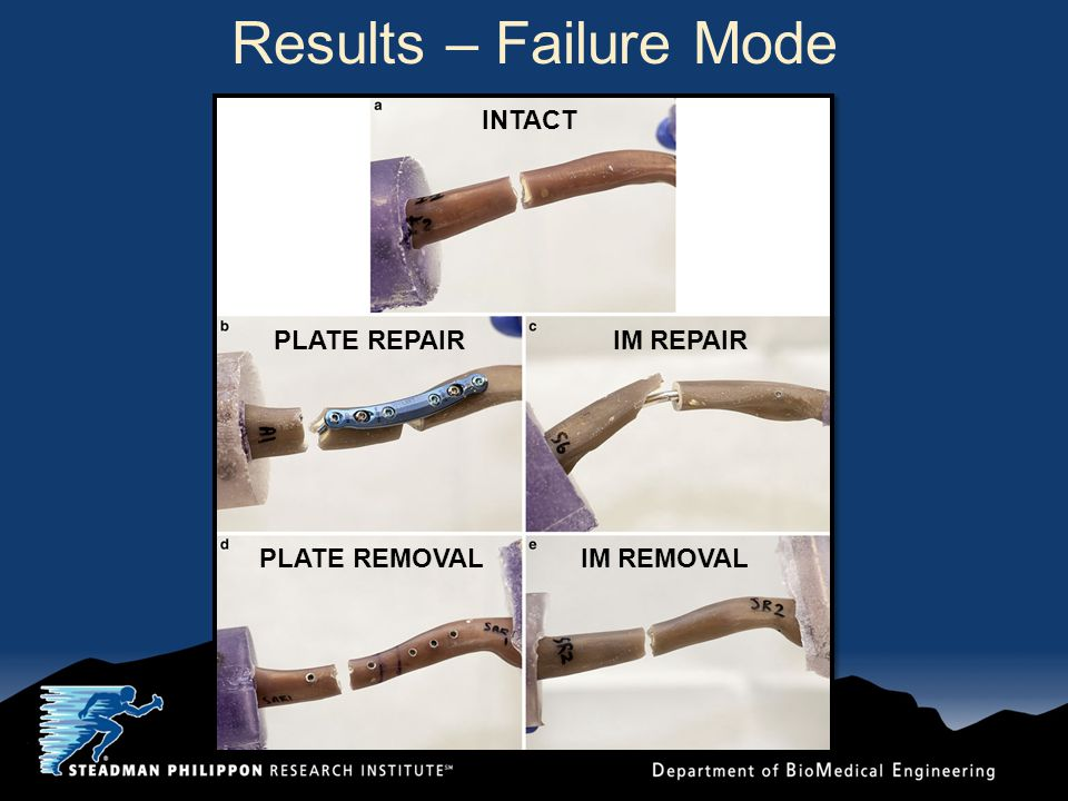 Results – Failure Mode INTACT PLATE REPAIR PLATE REMOVAL IM REPAIR IM REMOVAL