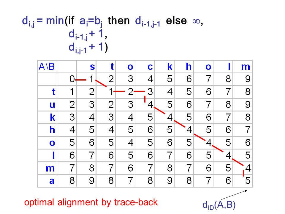 d i,j = min(if a i =b j then d i-1,j-1 else , d i-1,j + 1, d i,j-1 + 1) d ID (A,B) optimal alignment by trace-back