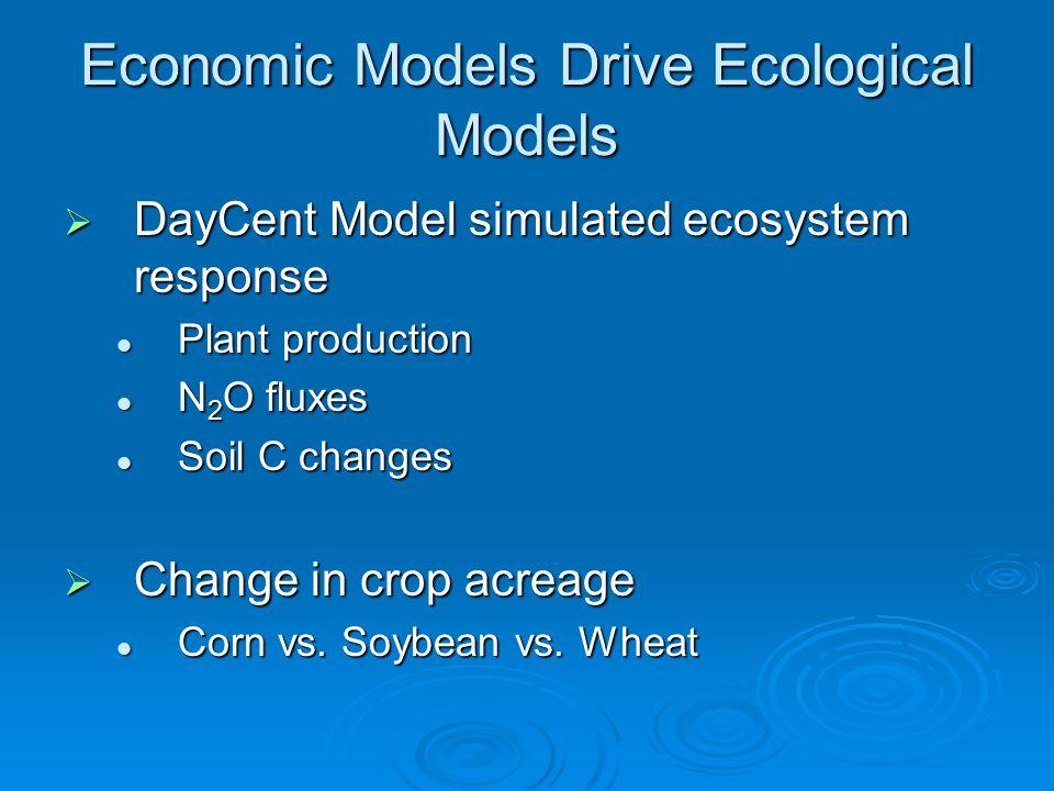 Economic Models Drive Ecological Models  DayCent Model simulated ecosystem response Plant production Plant production N 2 O fluxes N 2 O fluxes Soil C changes Soil C changes  Change in crop acreage Corn vs.