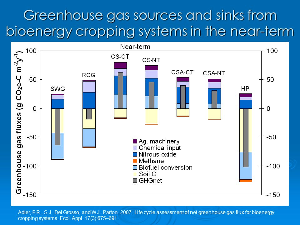 Greenhouse gas sources and sinks from bioenergy cropping systems in the near-term Adler, P.R., S.J.