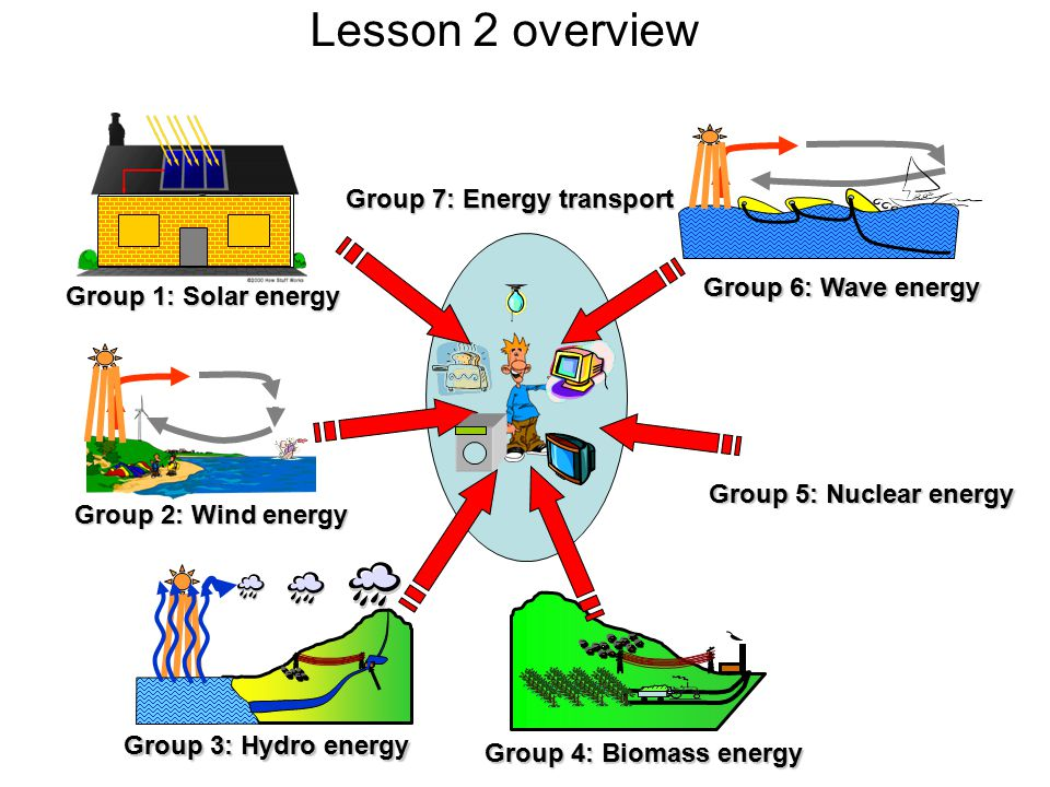 Lesson 2 overview Group 1: Solar energy Group 2: Wind energy Group 3: Hydro energy Group 6: Wave energy Group 7: Energy transport Group 5: Nuclear energy