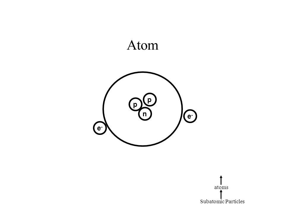 Atom p p n e-e- e-e- Subatomic Particles atoms