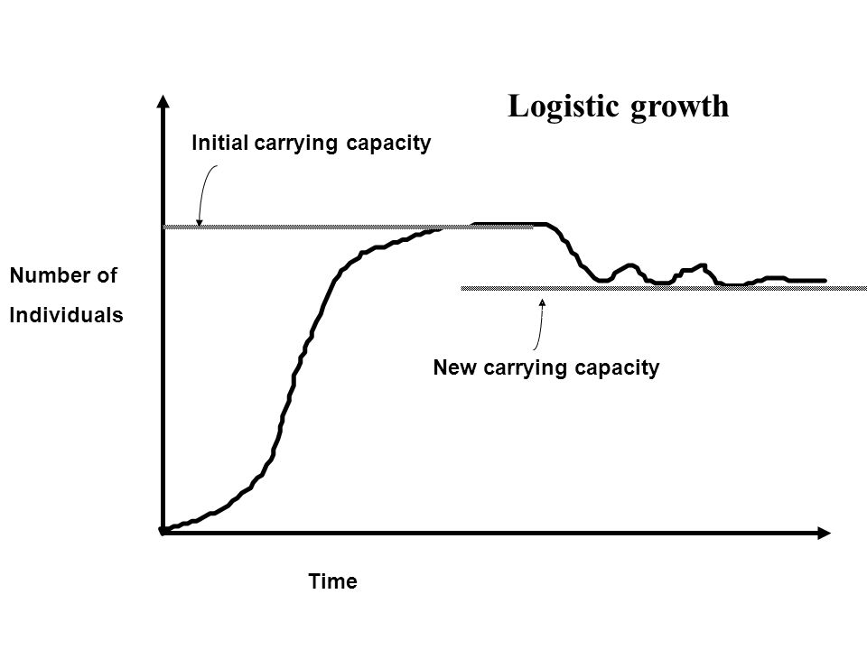 Time Number of Individuals Initial carrying capacity New carrying capacity Logistic growth