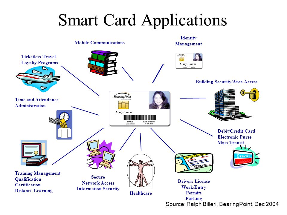 Smart Card Applications Identity Management Ticketless Travel Loyalty Programs Building Security/Area Access Secure Network Access Information Security Healthcare Debit/Credit Card Electronic Purse Mass Transit Time and Attendance Administration Training Management Qualification Certification Distance Learning Mobile Communications Mary Carver Drivers License Work/Entry Permits Parking Mary Carver Source: Ralph Billeri, BearingPoint, Dec 2004