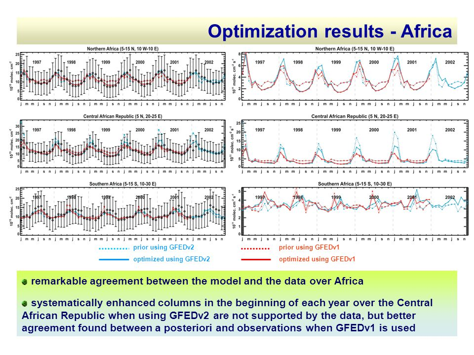Optimization results - Africa remarkable agreement between the model and the data over Africa systematically enhanced columns in the beginning of each year over the Central African Republic when using GFEDv2 are not supported by the data, but better agreement found between a posteriori and observations when GFEDv1 is used prior using GFEDv2 optimized using GFEDv2 prior using GFEDv1 optimized using GFEDv1