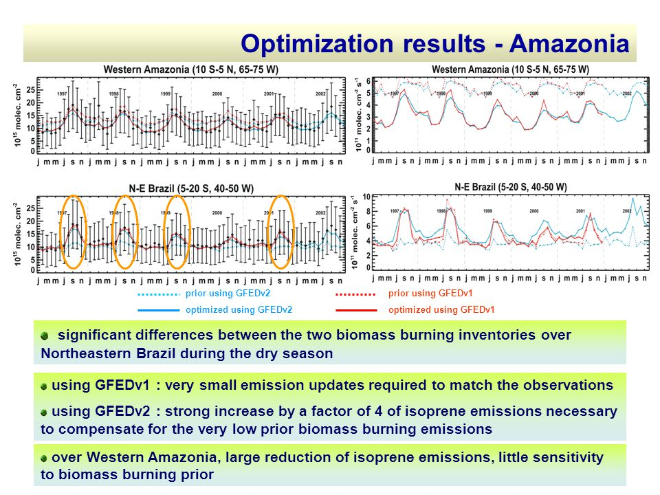 Optimization results - Amazonia significant differences between the two biomass burning inventories over Northeastern Brazil during the dry season using GFEDv1 : very small emission updates required to match the observations using GFEDv2 : strong increase by a factor of 4 of isoprene emissions necessary to compensate for the very low prior biomass burning emissions prior using GFEDv2 optimized using GFEDv2 prior using GFEDv1 optimized using GFEDv1 over Western Amazonia, large reduction of isoprene emissions, little sensitivity to biomass burning prior