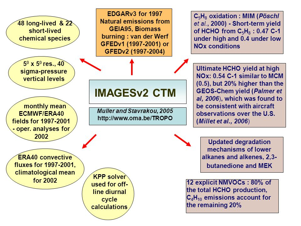 IMAGESv2 CTM 48 long-lived & 22 short-lived chemical species 5 0 x 5 0 res., 40 sigma-pressure vertical levels monthly mean ECMWF/ERA40 fields for 199