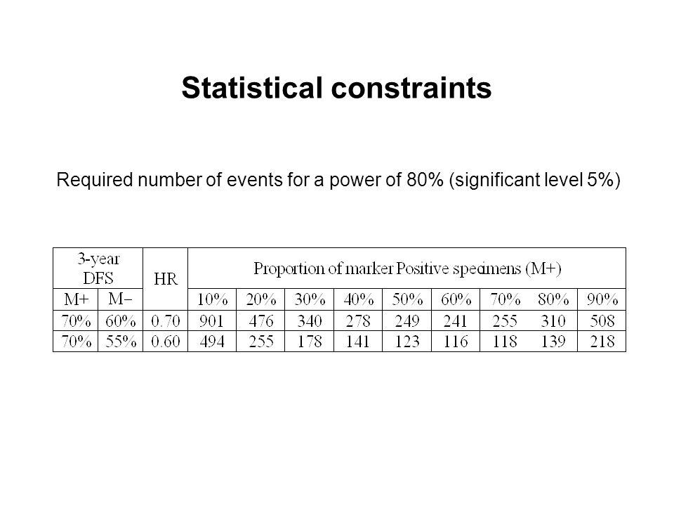 Statistical constraints Required number of events for a power of 80% (significant level 5%)